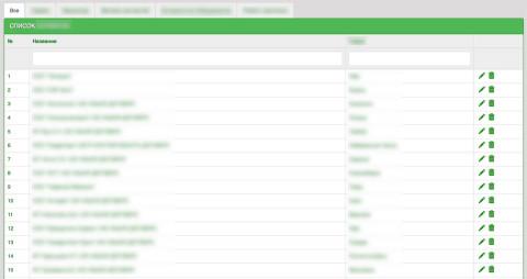 Разработка подкатегорий для категорий в Yii2